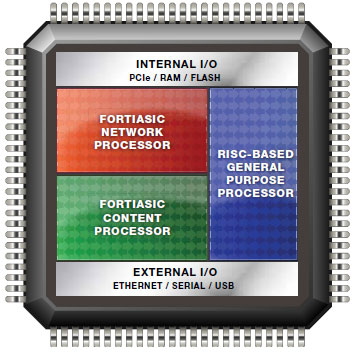 The Fortinet FS1 System-on-a-Chip